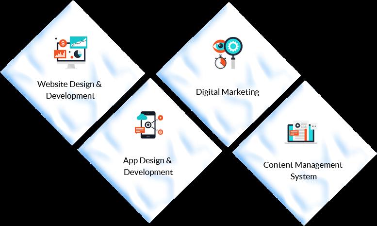 Web Design & Development Services in UK